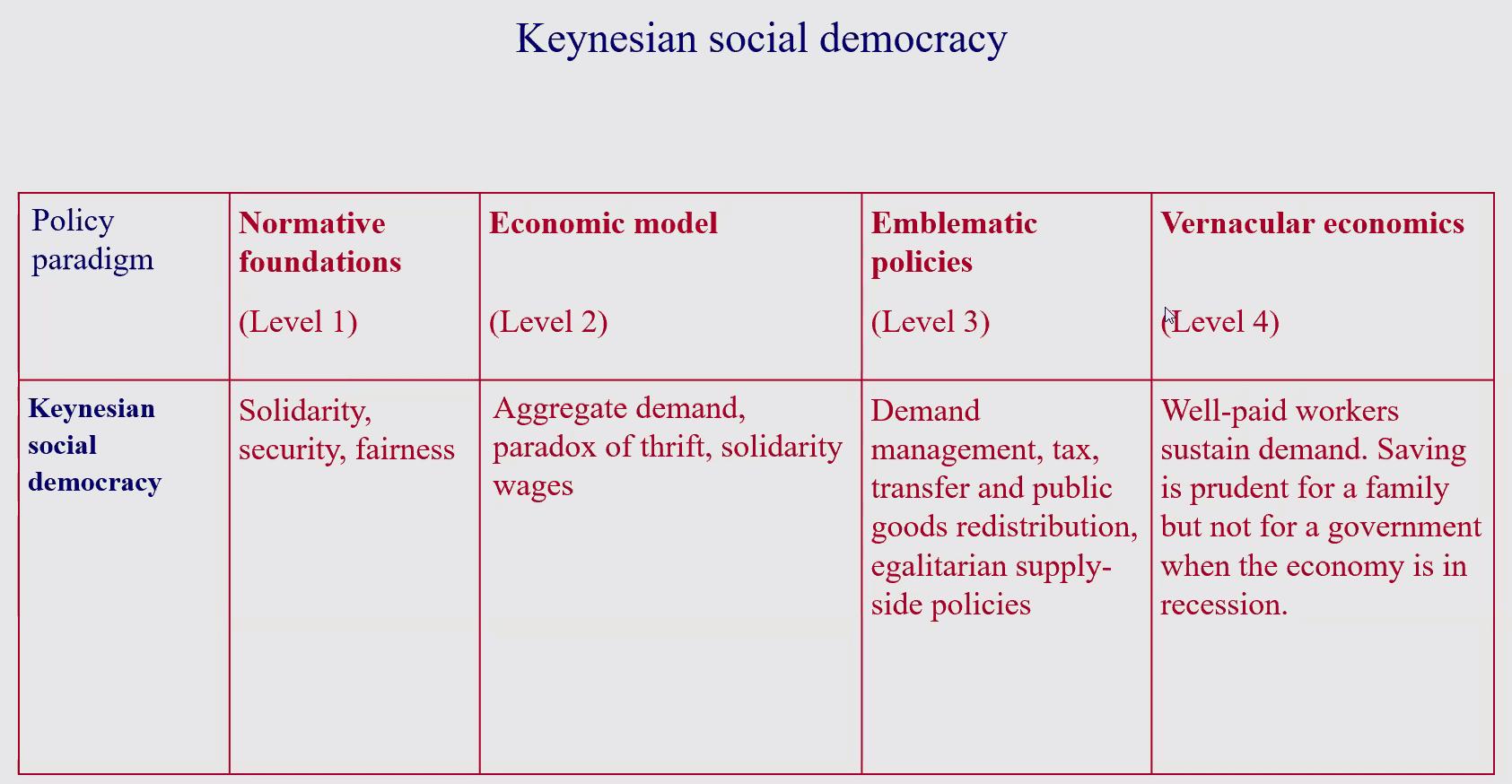 02 Keynesian social democracy