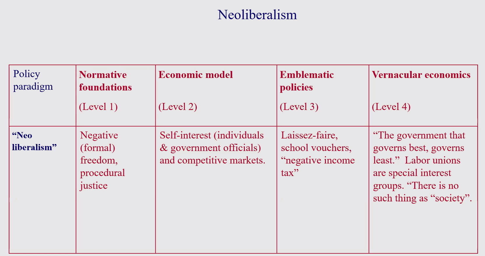 03 Neo-liberalsim