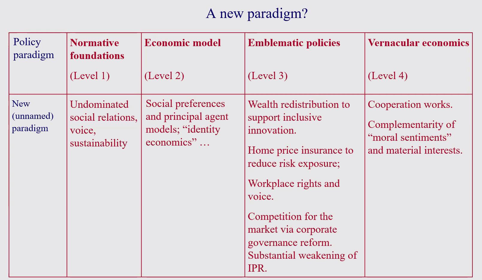 04 New Paradigm